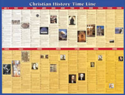 Christian History Time Line Wall Chart - Laminated